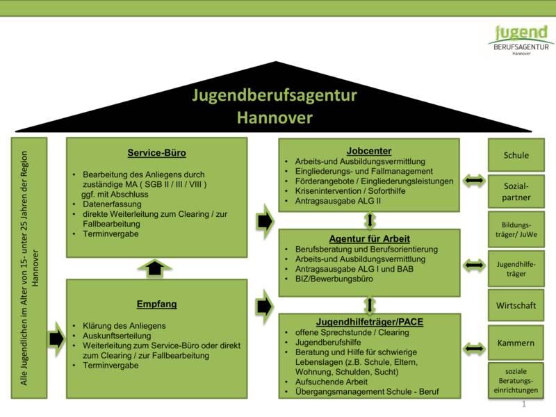 """Eine Grafik in Form eines Haueses zeigt, wie die Abläufe """"unter dem Dach der Jugendberufsagentur Hannover"""" zusammenhängen."""